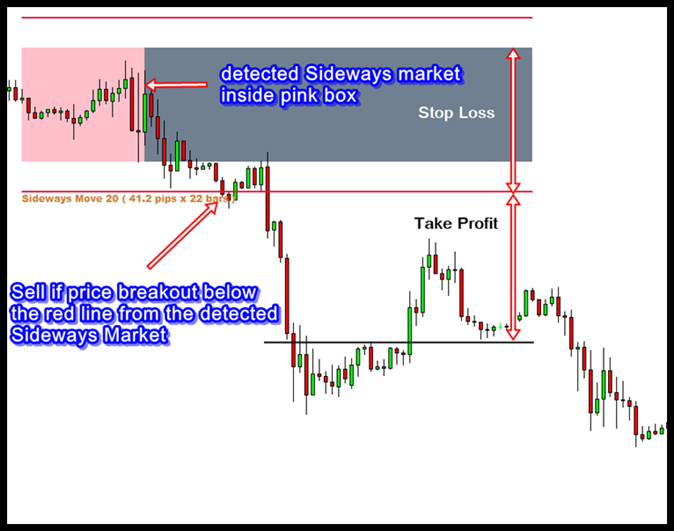Trading strategies sideways market