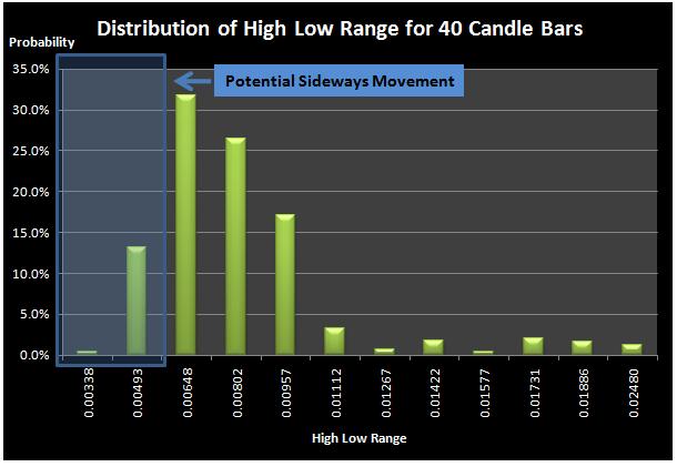 Trading strategies for sideways market